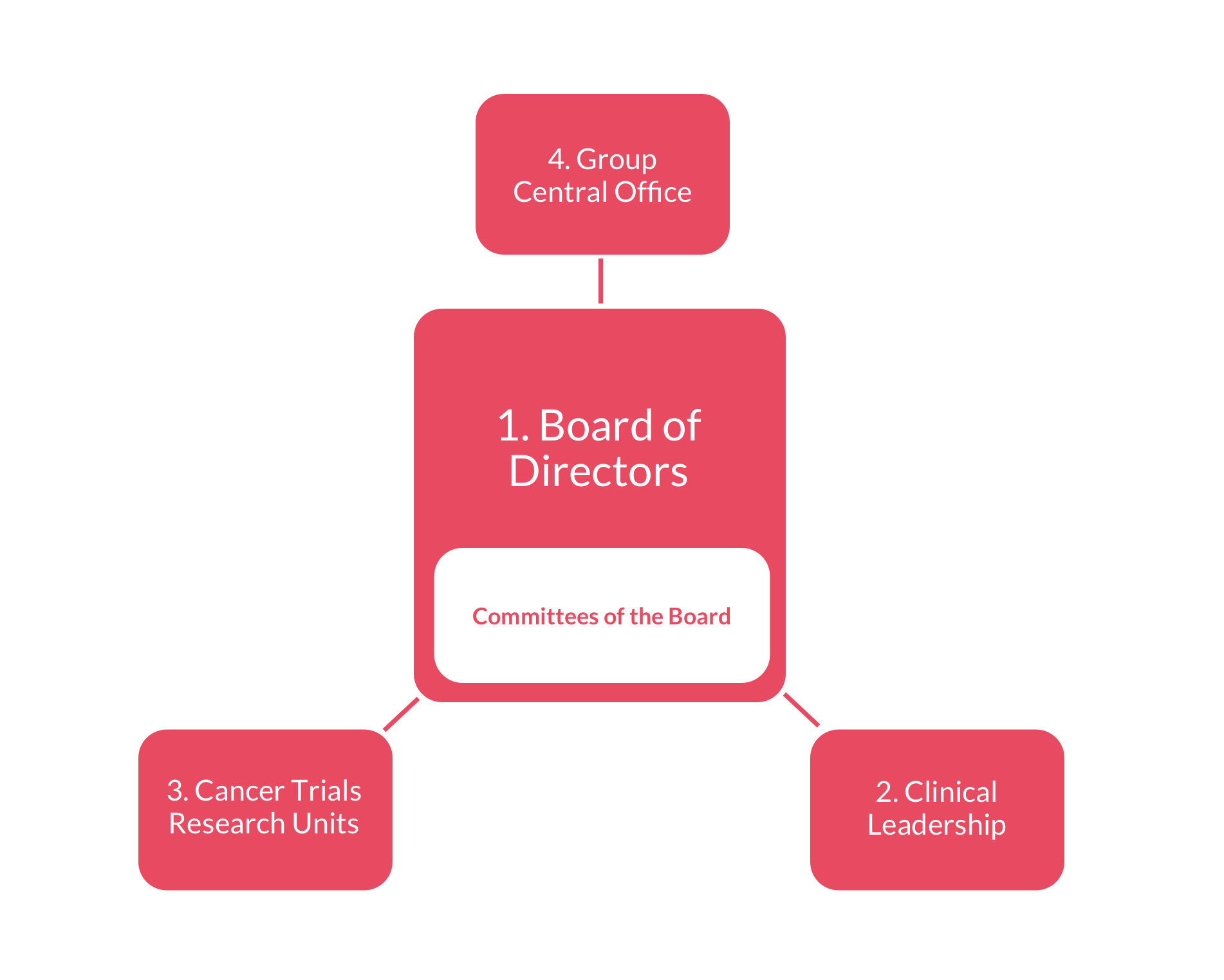 How were organised cancer trials ireland central to this governance structure is our 1 board of directors and committees of the board overseeing pooptronica Choice Image